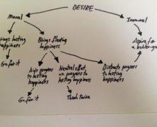 Desire Flowchart